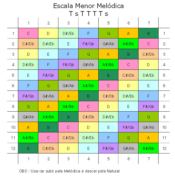 Escala Menor Melódica